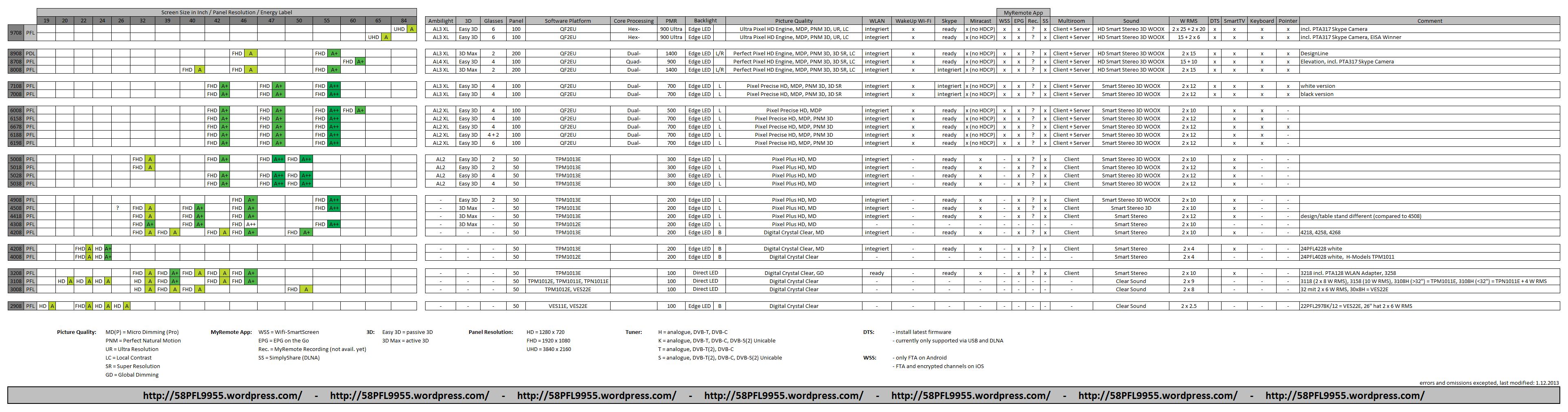 LCD теРевизоры фирмы Philips Обсуждение Новички прочтите дРя начаРа FAQ ссыРка на первой странице темы часть 17 Версия дРя печати Конференция
